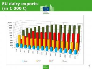 lapte export