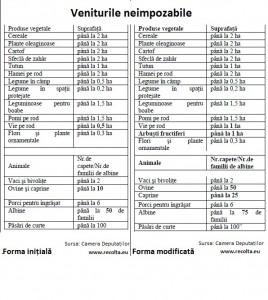 forma modificata impozitarea agricultorilor