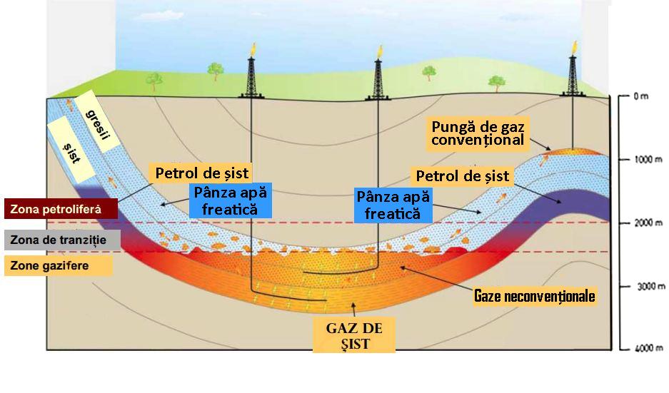 """VIDEO. Institutul Geologic al României: """"Exploatarea gazelor de şist va contamina toată reţeaua naţională de apă potabilă"""""""