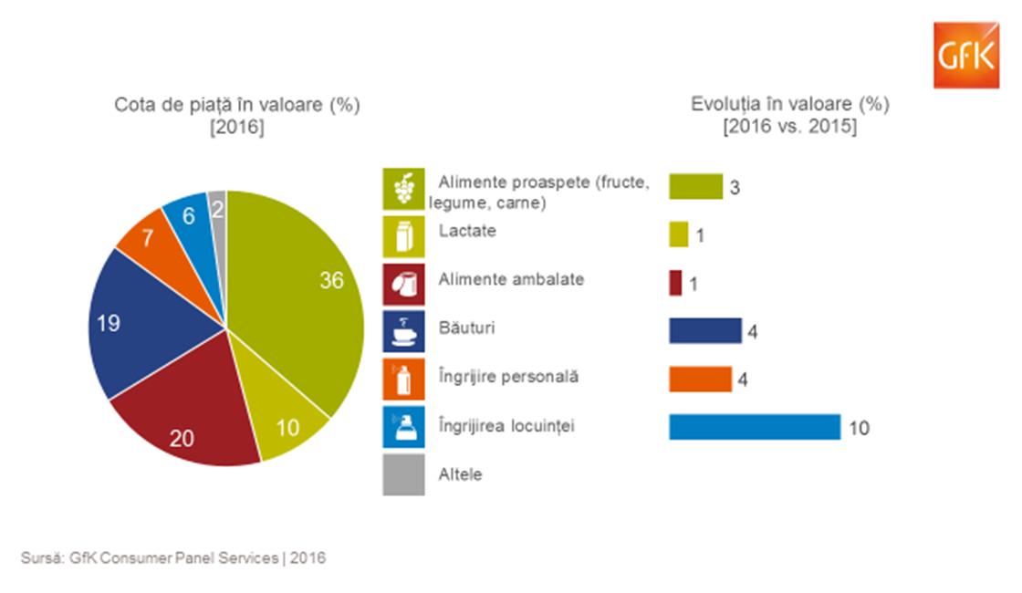 Crestere de 3,4% pentru piata de FMCG in 2016. Doua treimi din cheltuieli merg spre alimente
