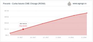 4_Analiza_porumb_curba_futures_CHICAGO