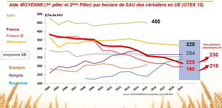 Fermierii francezi se plang ca li se reduc subventiile. Ai nostri ce sa mai zica?