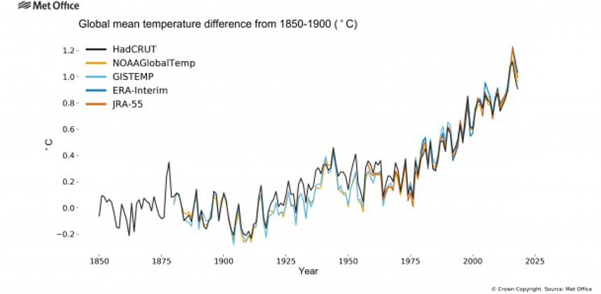 Organizatia Mondiala a Meteorologiei: 2018 a fost al patrulea cel mai cald an inregistrat vreodata pe glob!