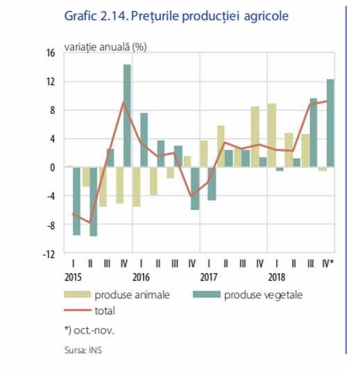 Evolutia preturilor la productia agricola, in 2018, in viziunea BNR: Majorari vizibile ale cotatiilor doar la cereale