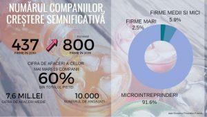 NUMAR_COMPANII