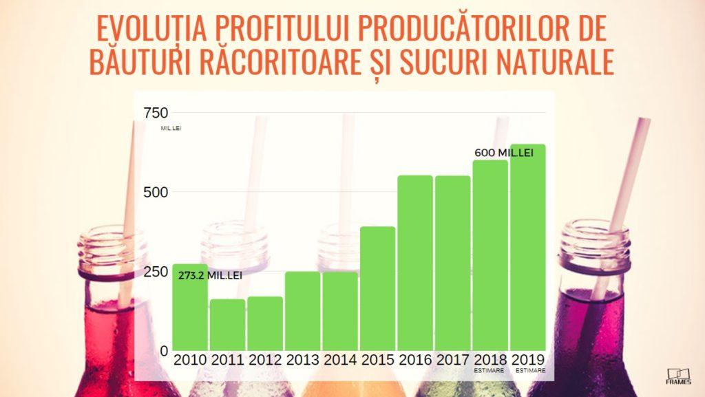 Vara recordurilor pe piata bauturilor racoritoare!  In 10 ani, vanzarile au crescut cu 40%, pana la 6,5 mld.lei