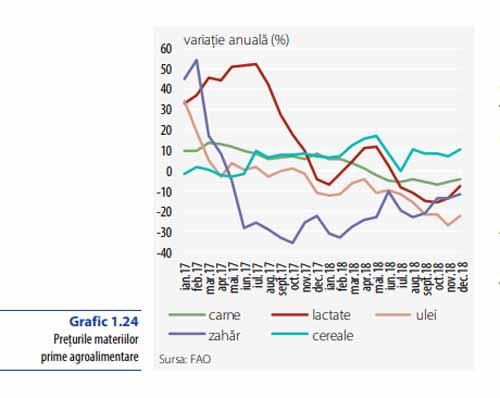 Cum se vede de la BNR evolutia preturilor la alimente, in 2018