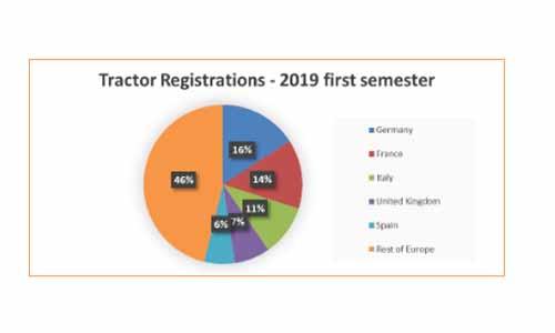 CEMA: Top tari inmatriculare tractoare, in 2019. Nemtii, pe primul loc