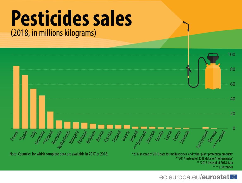 Topul tarilor cu cele mai mari vanzari de pesticide in UE. Romania, pe locul sase!