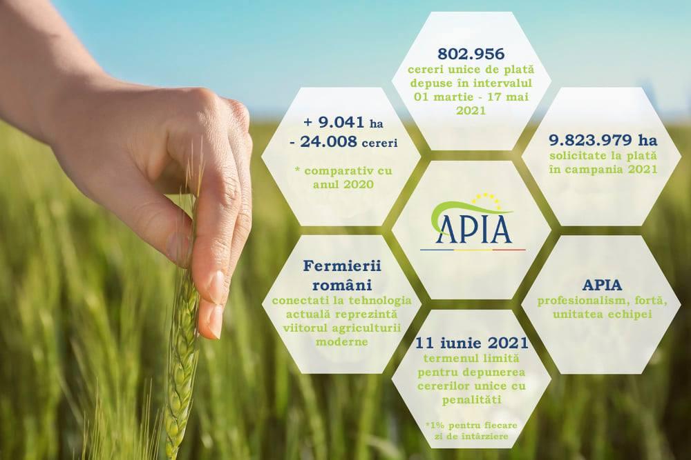 APIA: Final Campanie 2021 depunere cereri unice de plata